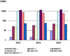 Criminal Records Statistics.png